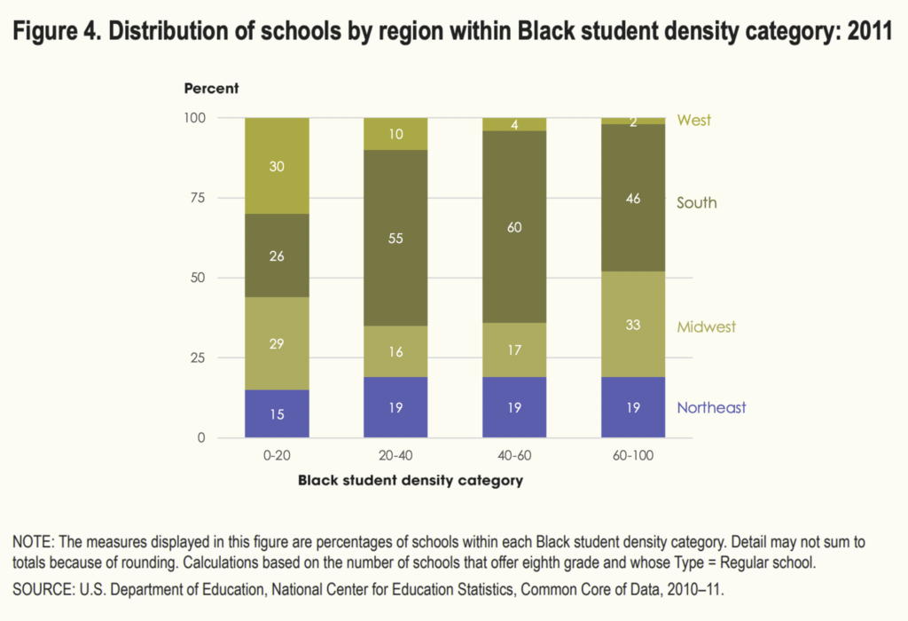 Remade stacked bar chart from the National Center of Education Statistics, tested for color vision deficiency.