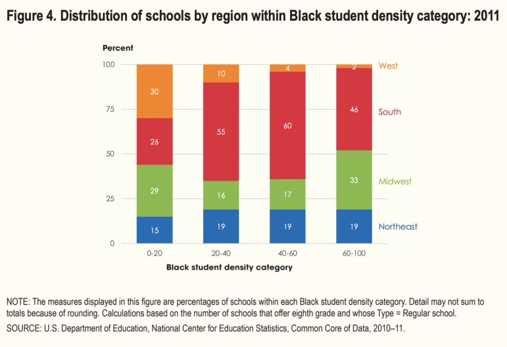 Remade stacked bar chart from the National Center of Education Statistics with different colors.