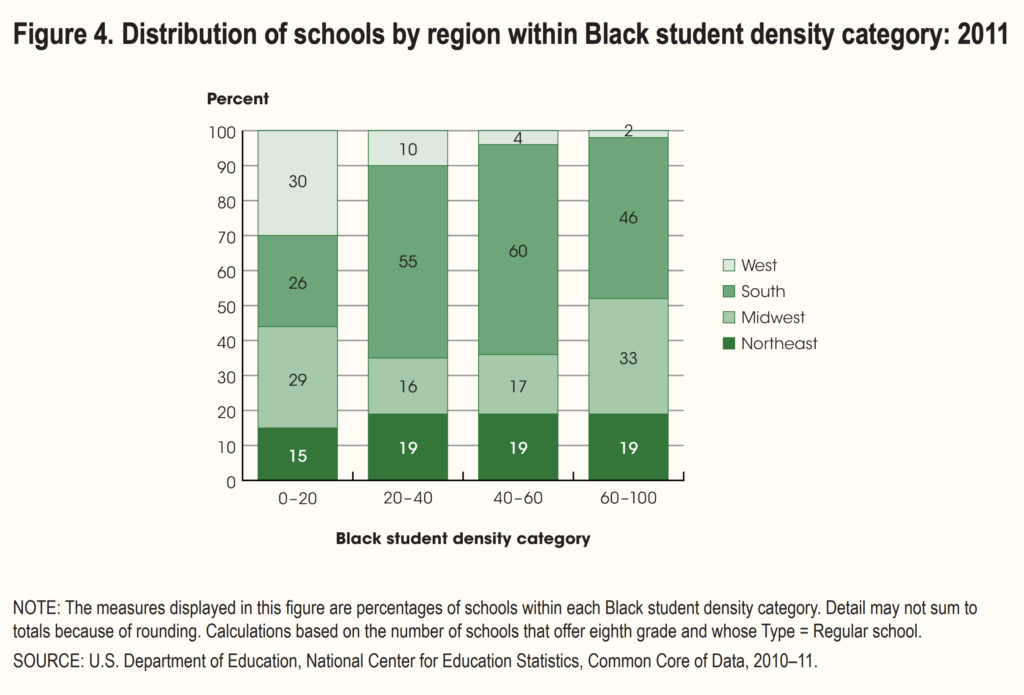 Stacked bar chart from the National Center of Education Statistics.
