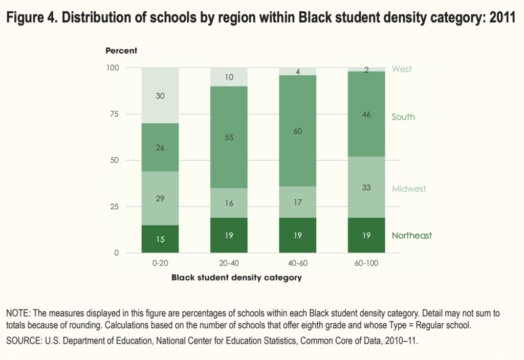 Remade stacked bar chart from the National Center of Education Statistics with fewer gridlines and integrated legend.