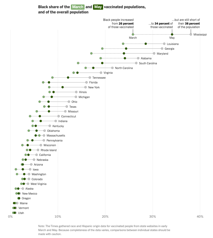 New York Times dot plot that shows COVID vaccination rates in March and May 2021