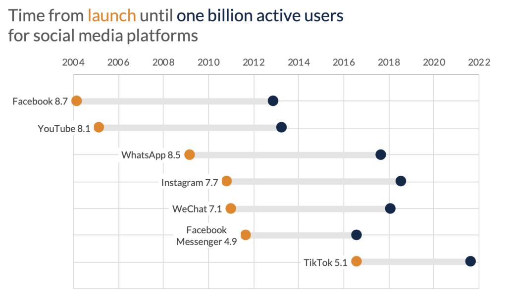 PolicyViz dot plot that shows active users for major social media firms